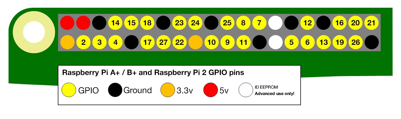 GPIO layout