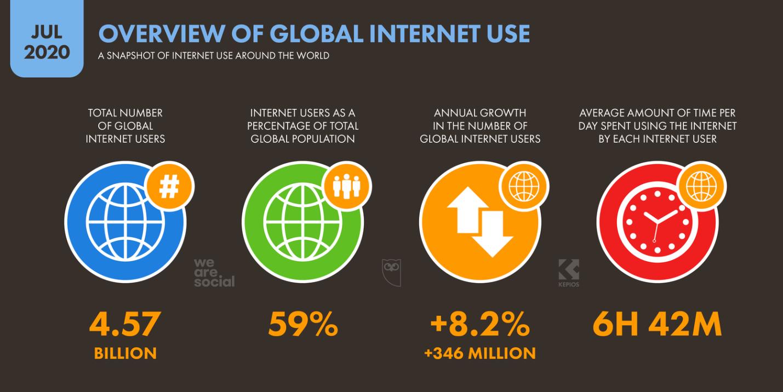 D:\Pprofile\USER\Desktop\Global+Internet+Overview+July+2020+DataReportal.png