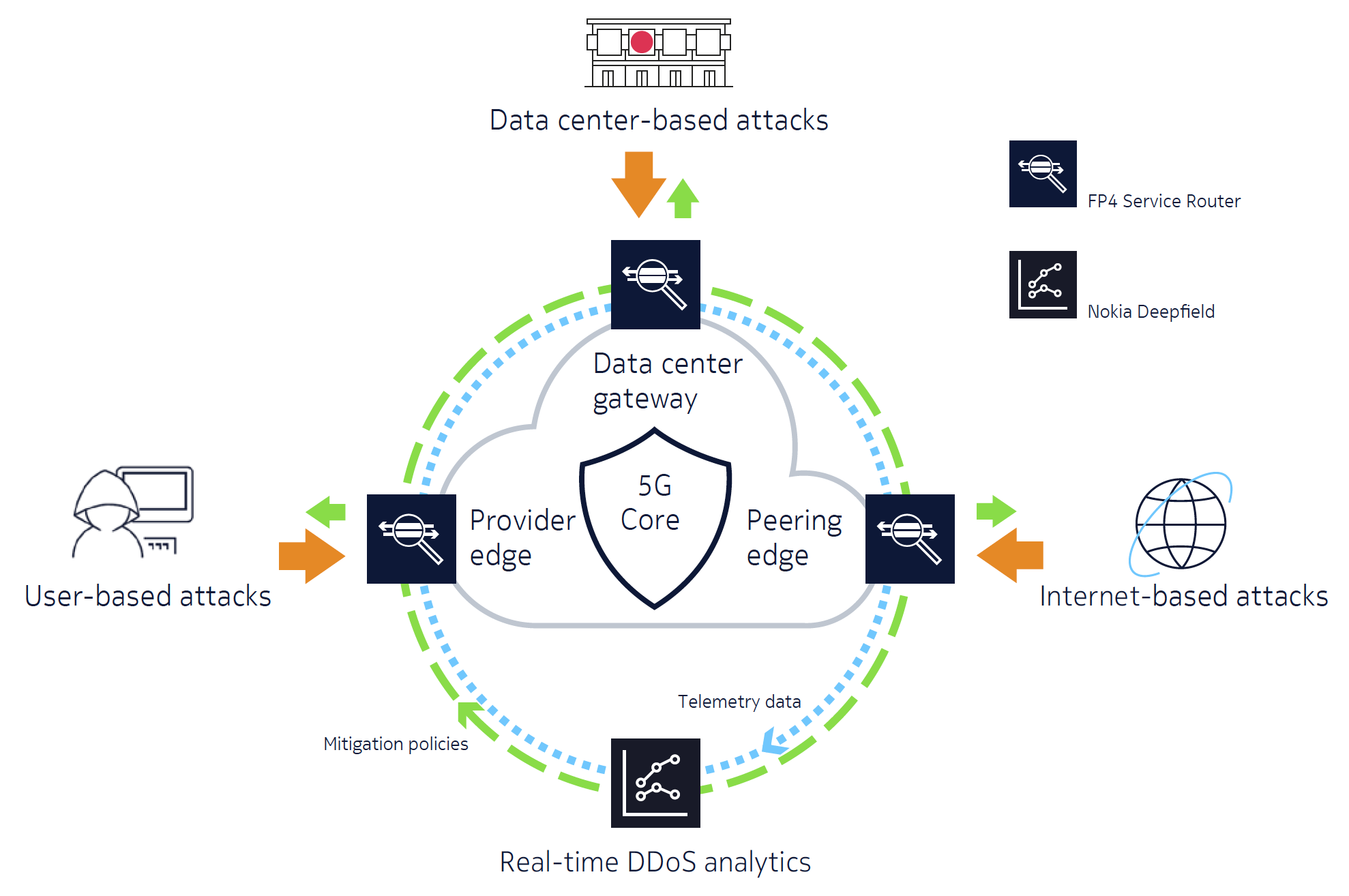 Figure 9. Protecting the network perimeter against volumetric DDoS attacks