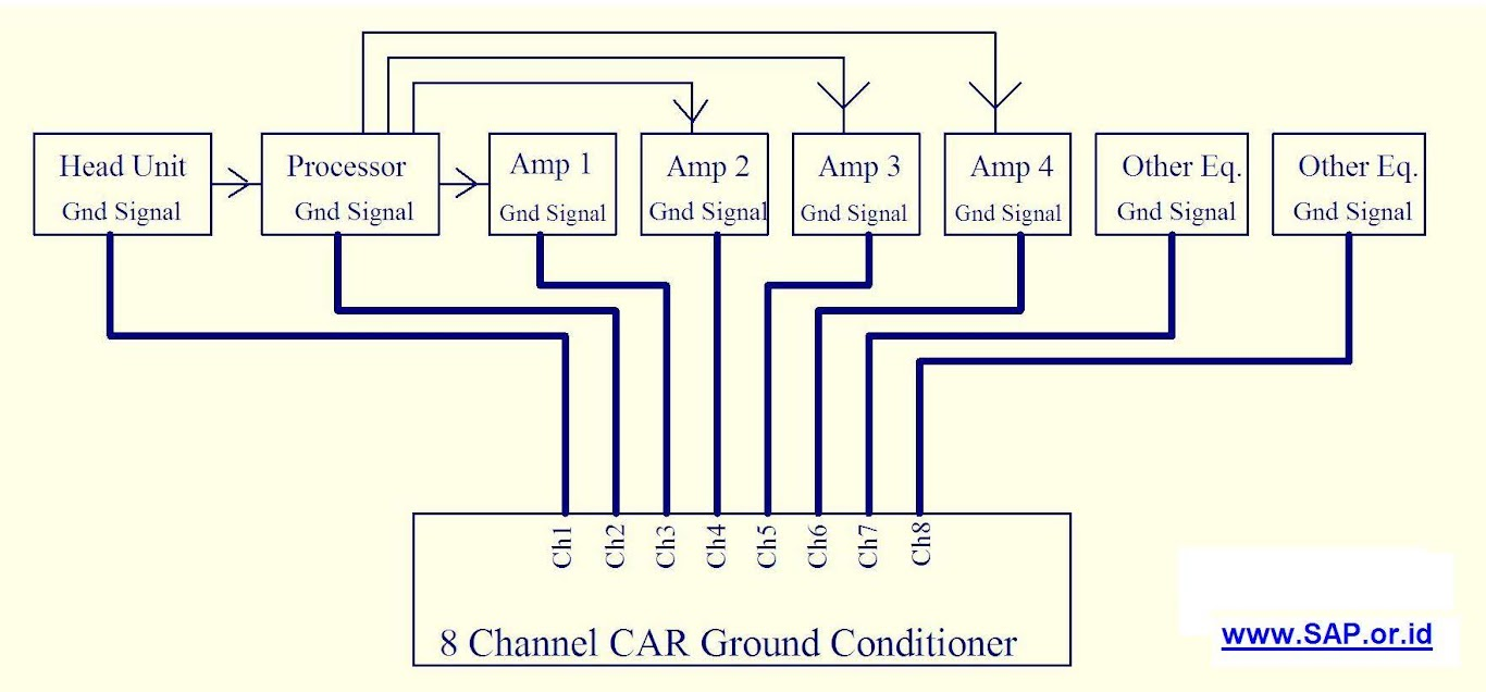System Car