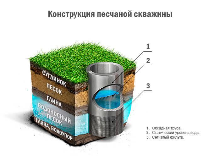 Конструкция песчаной скважины