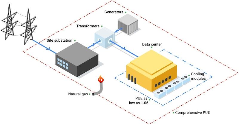Equação de eficiência no uso de energia (PUE, na sigla em inglês)