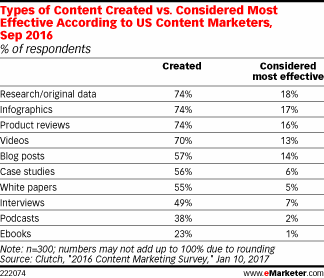 B2B content marketing ideas