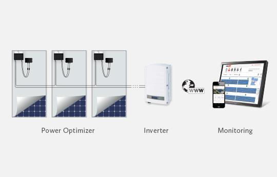SolarEdge Power Optimizers with Solar Inverter