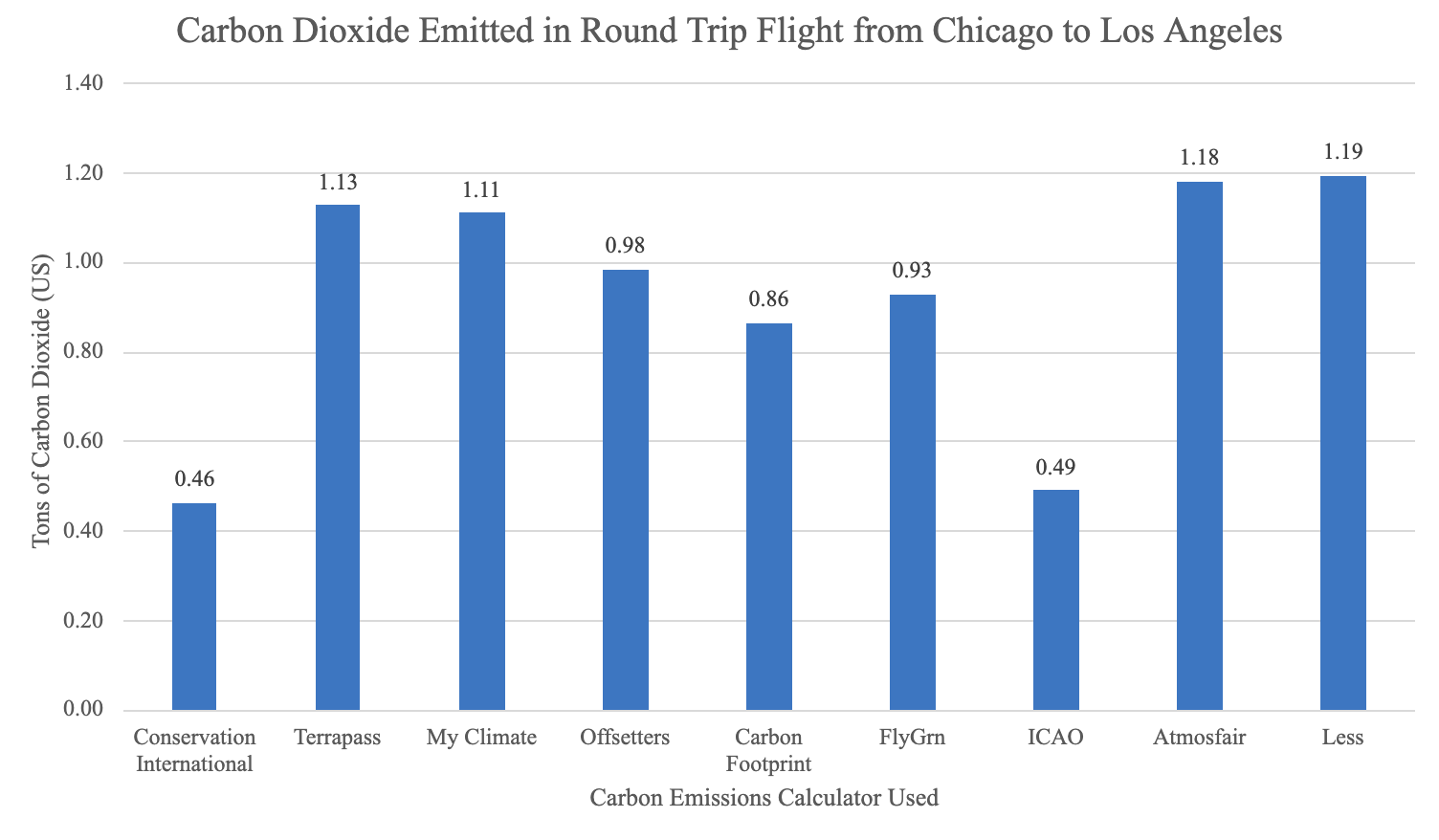 Bar grapg depicting the carbon dioxide emitted in a round trip flight from Chicago to Los Angeles according to 9 different calculators,