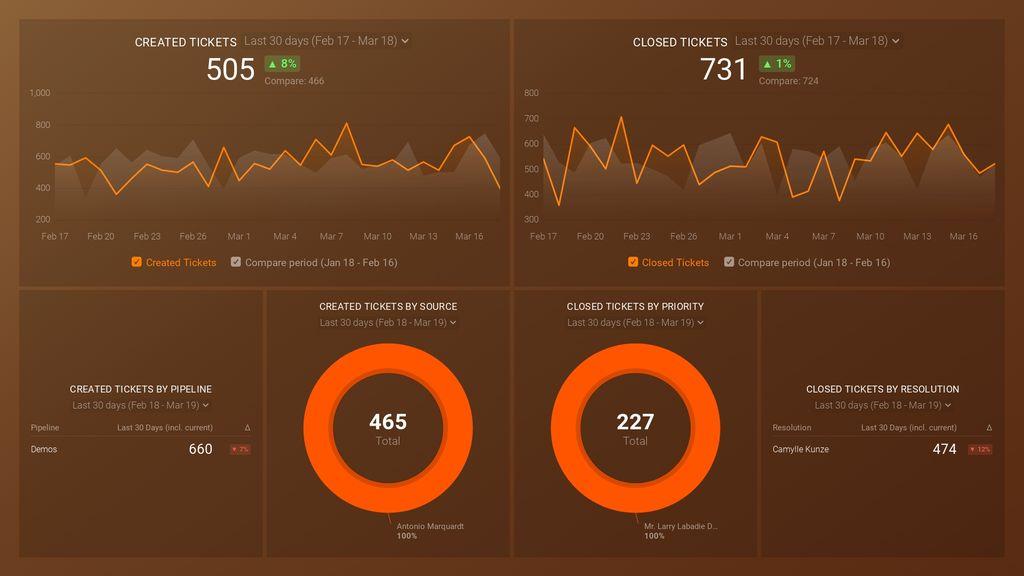 HubSpot Service (Tickets Overview) Dashboard Template