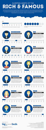 Sleeping Habits of the Rich & Famous