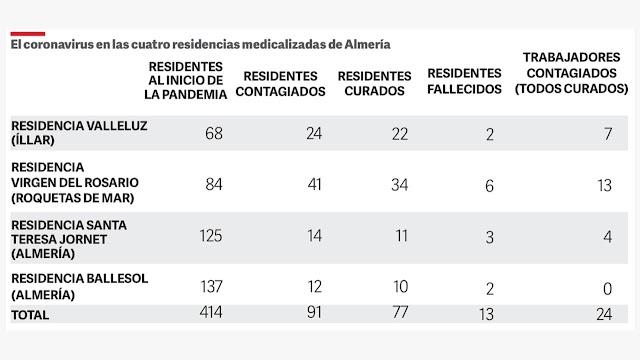 Datos sobre el coronavirus en las cuatro residencias medicalizadas en Almería.