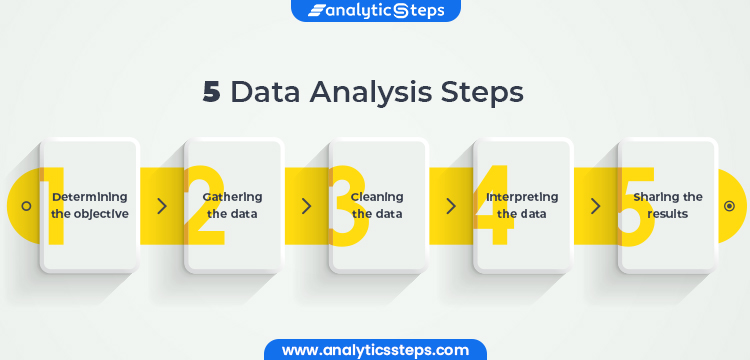 These are the 5 data analysis steps which can be implemented in the data analysis process. Step 1 - Determining the objective Step 2 - Gathering the data Step 3 - Cleaning the data Step 4 - Interpreting the data Step 5 - Sharing the results