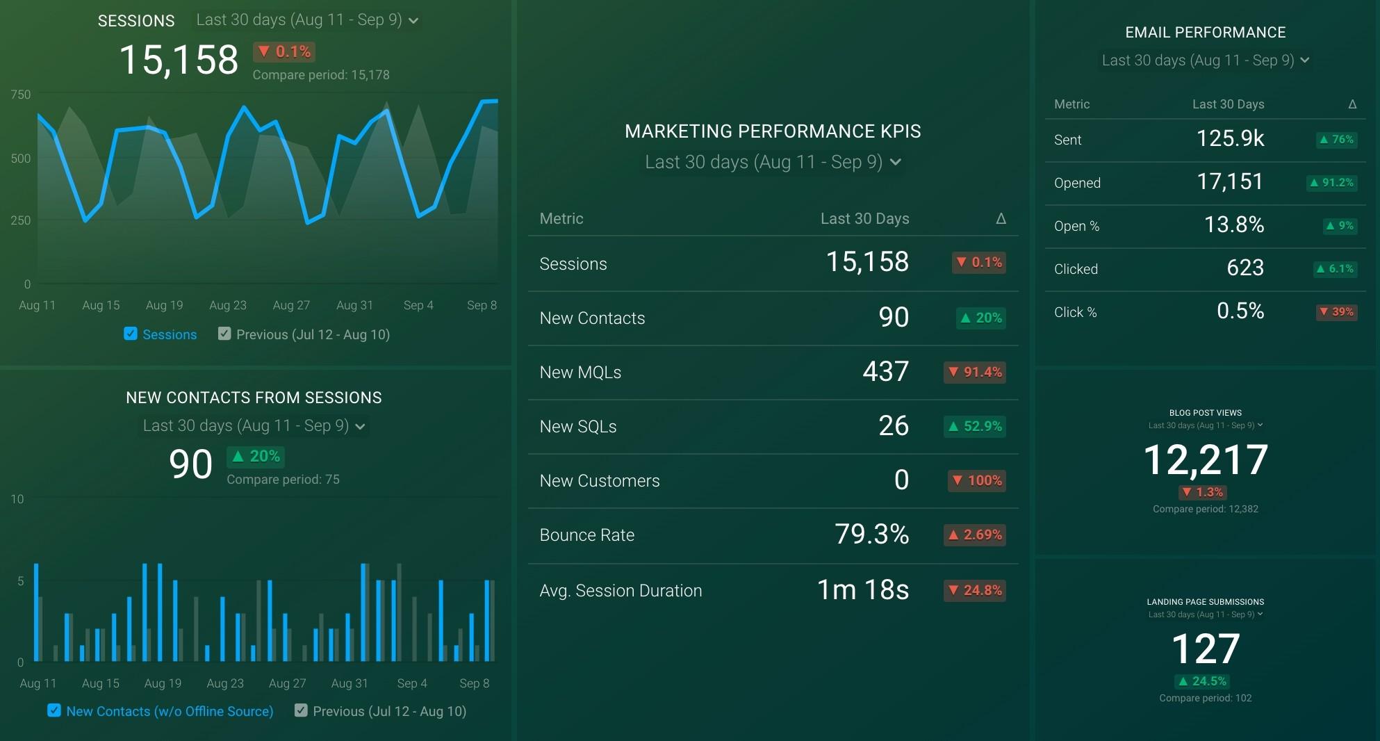 HubSpot Marketing Overview Dashboard