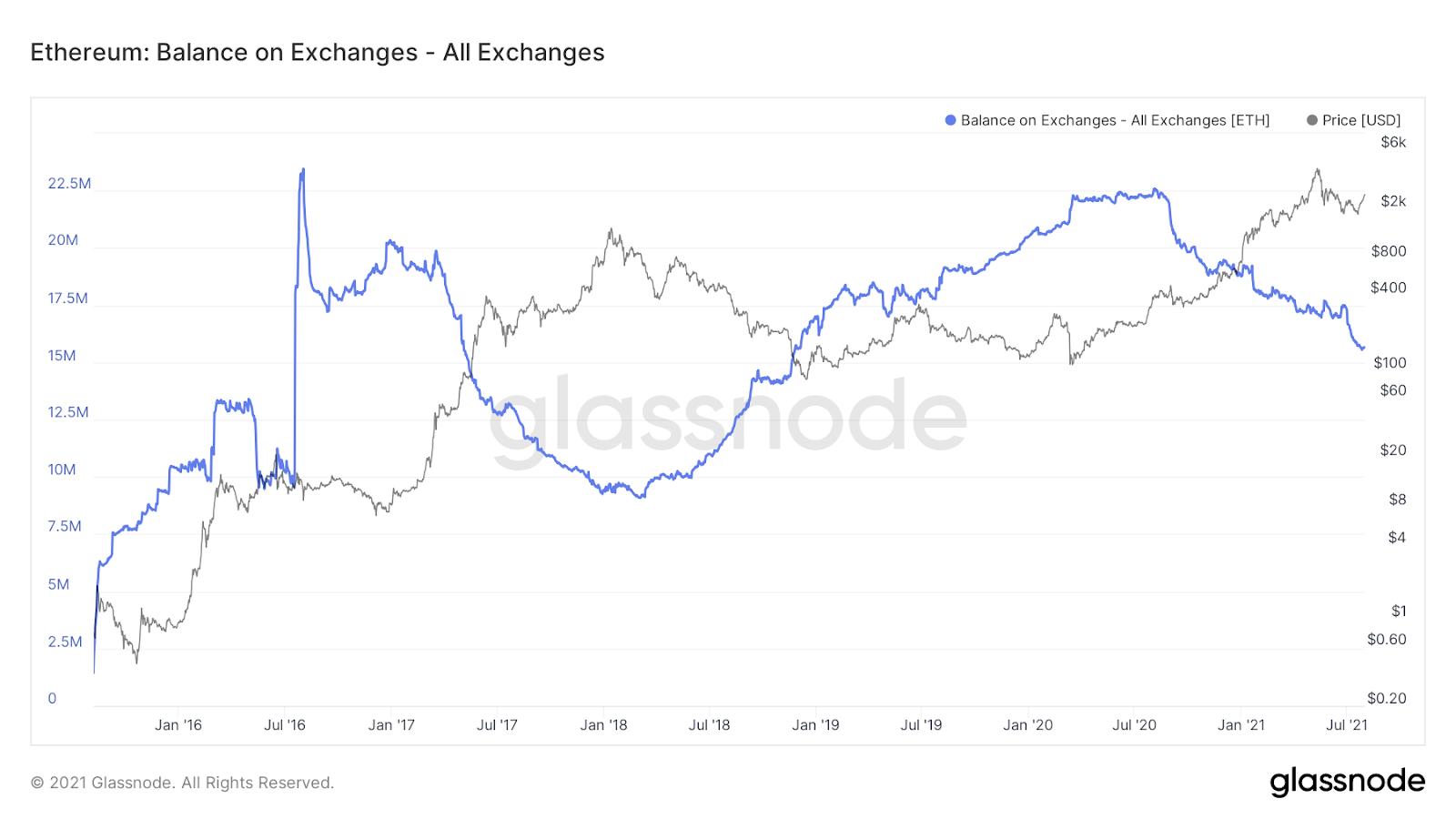 Ethereum Balance on Exchanges Chart Quelle: Glassnode