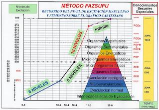 Photo: ESPAÑOL: Método fazsufu - Recorrido del nivel de excitación masculino y femenino sobre el gráfico cartesiano. ENGLISH: Method fazsufu - Tour of the male and female arousal level on the cartesian graph. CHINO: Fazsufu 方法 - 笛卡爾座標顯示在圖表上的男性和女性喚醒水準之旅. ÁRABE: Fazsufu الأسلوب - جولة مستوى الاستثارة المذكر والمؤنث في الرسم البياني ديكارت
