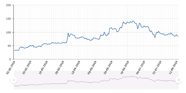 Fig. 3. The dynamics of the value of Bitcoin and Litecoin for six months