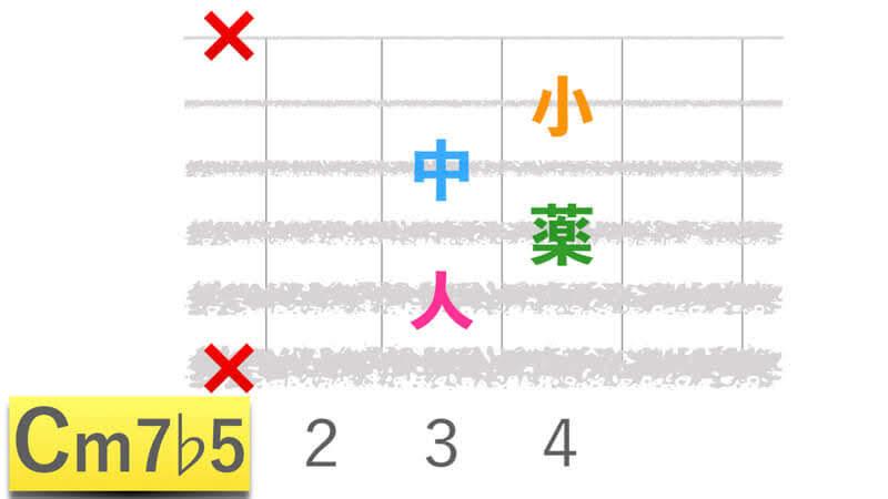 ギターコードCm7b5シーマイナーセブンフラットファイブの押さえかたダイアグラム表
