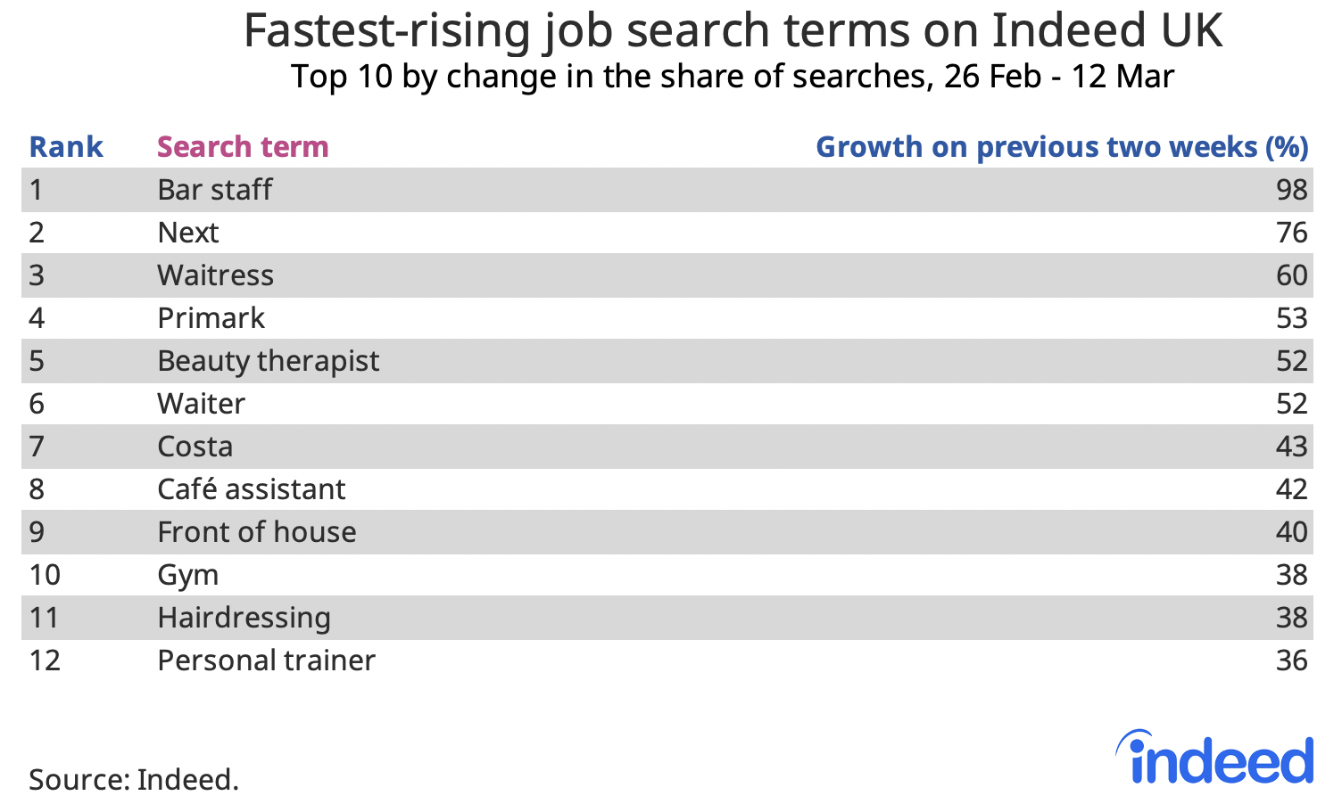 Table showing fastest-rising job search terms on Indeed UK