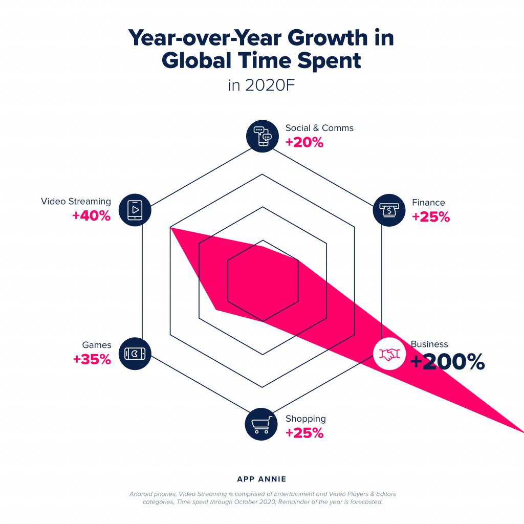 Total time spent in mobile apps 2020 - CitrusDev