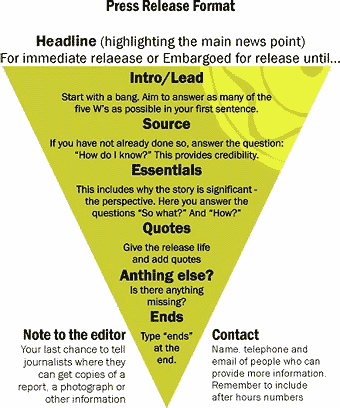 Inverted Pyramid For Press Release
