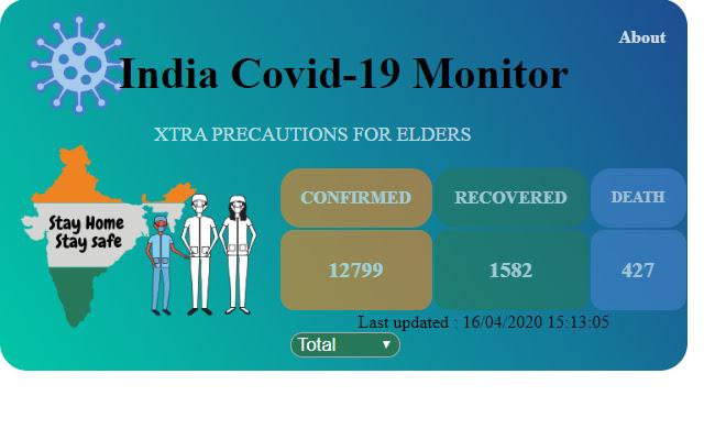 india Covid-19 Monitor