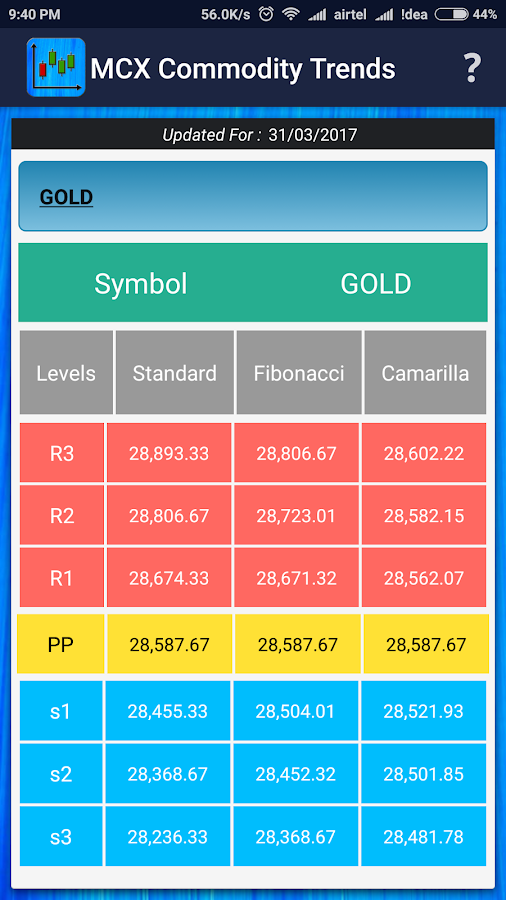 MCX Commodity Trends- screenshot