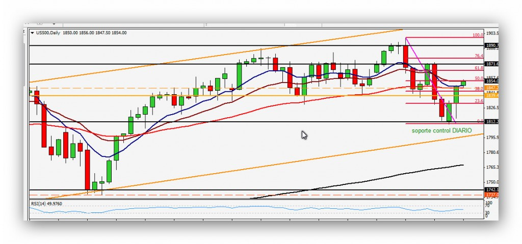 Compartirtrading Post Day Trading 2014-04-16 SP Diario
