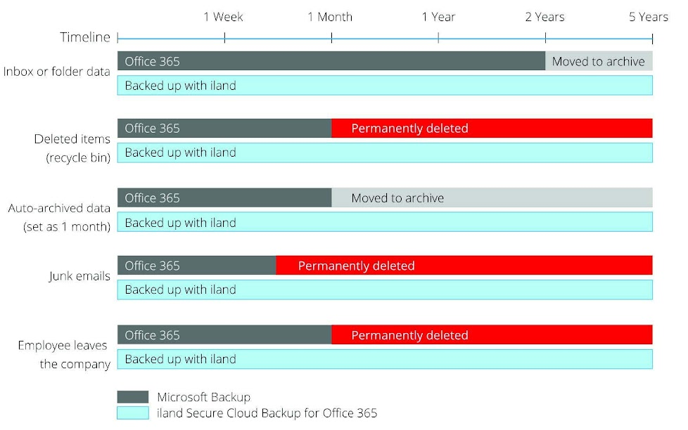 This chart shows the amount of time Office 365 saves data versus the unlimited retention and storage available with iland Secure Cloud Backup for Office 365.