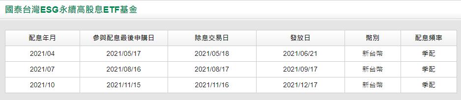 00878股利宣布、除息生效日及支付配息日