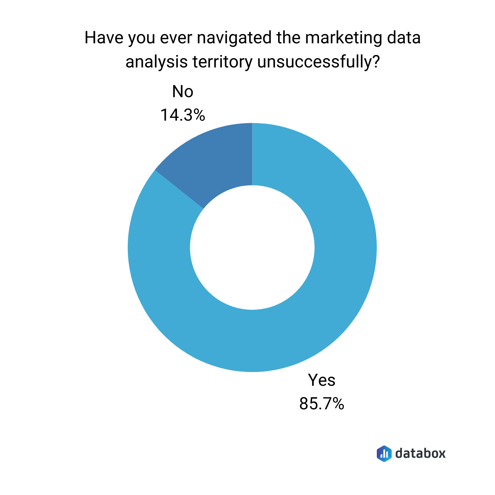 Marketing data analysis successfulness rate survey results