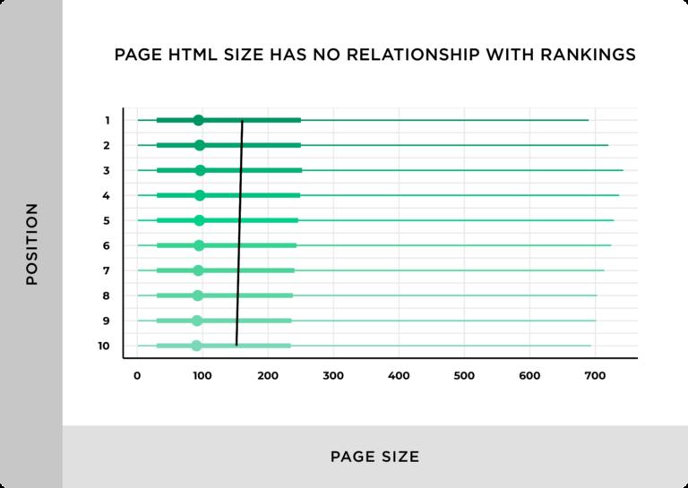 как размер страницы влияет на ранжирование