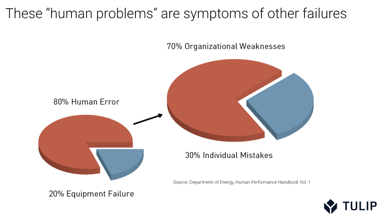 Pie chart showing how Human error is a symptom of bad system design. The connected worker can help.