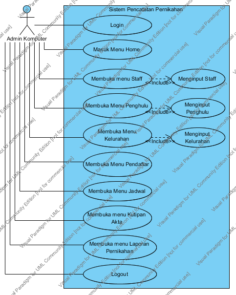Si1111468815 widuri use case diagram yang disulkan untuk admin komputer ccuart Images
