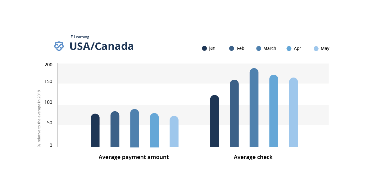 A bar graph showing the impact of covid-19 on fraud in e-learning in the United States in Canada