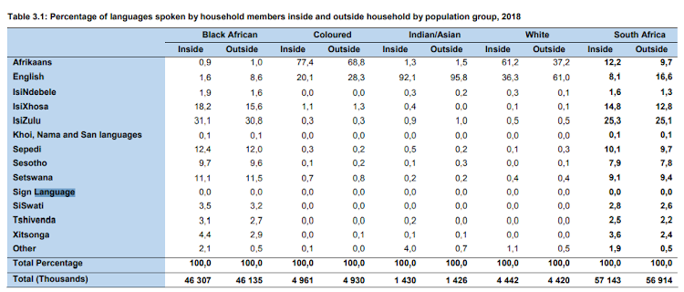 Percentage of languages spoken by household members inside and outside household by population group