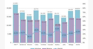 Salario medio de mujeres y hombres en Andalucía (año 2018).