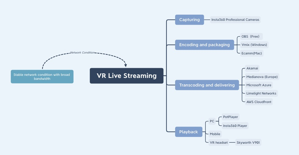 VR live streaming workflow