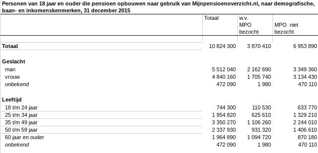 Aantal personen dat heeft ingelogd op mijnpensioenoverzicht