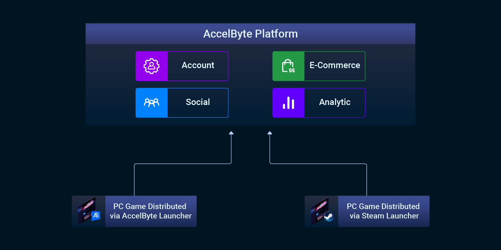 building steam backend services connection