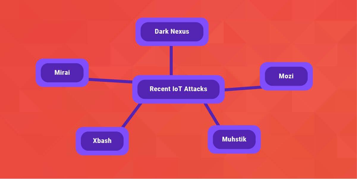 Recent IoT Attacks