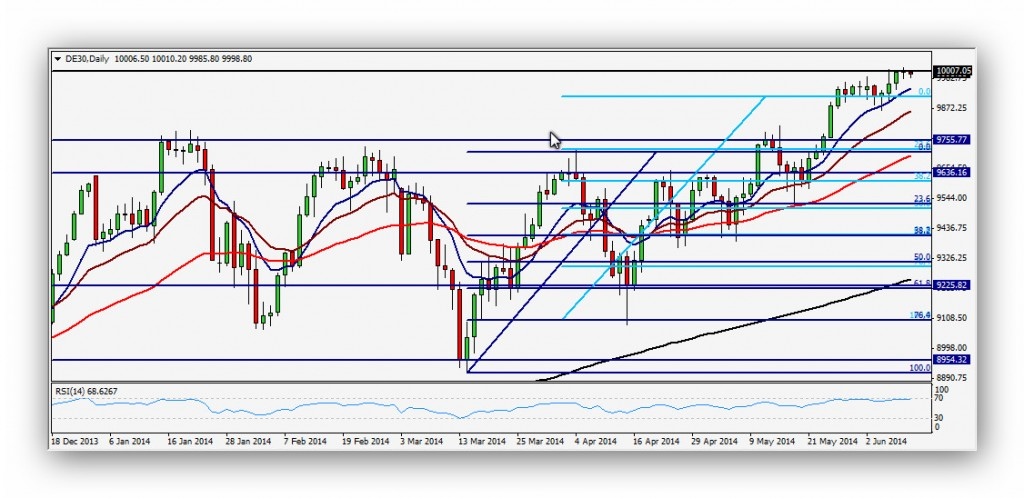CompartirTrading Post Day Trading 2014-06-10 DAX diario