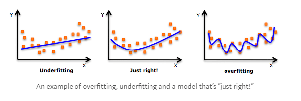 example overfitting underfitting and just right
