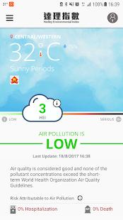 Hedley Environmental Index - náhled