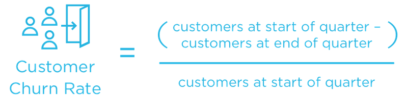 Customer Churn Rate (CCR)