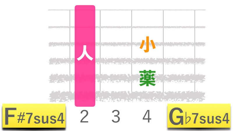 ギターコードF#7sus4エフシャープセブンサスフォー|G♭7sus4ジーフラットセブンサスフォーの押さえかたダイアグラム表