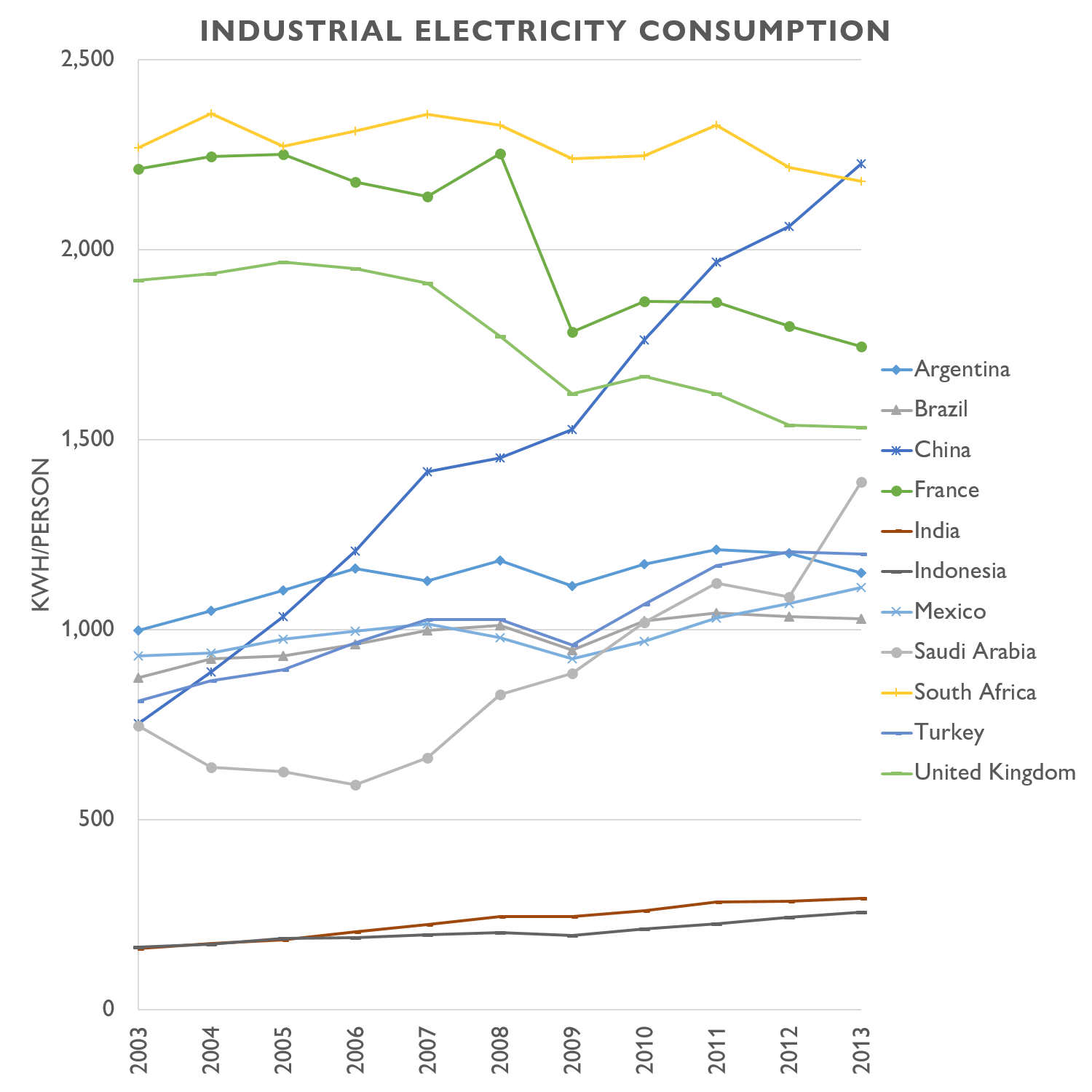 energy and ecology  per capita residential and industrial
