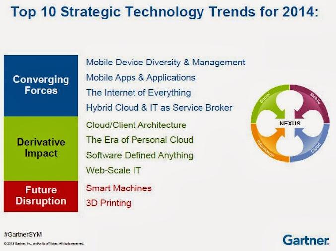 2014年10大技術趨勢