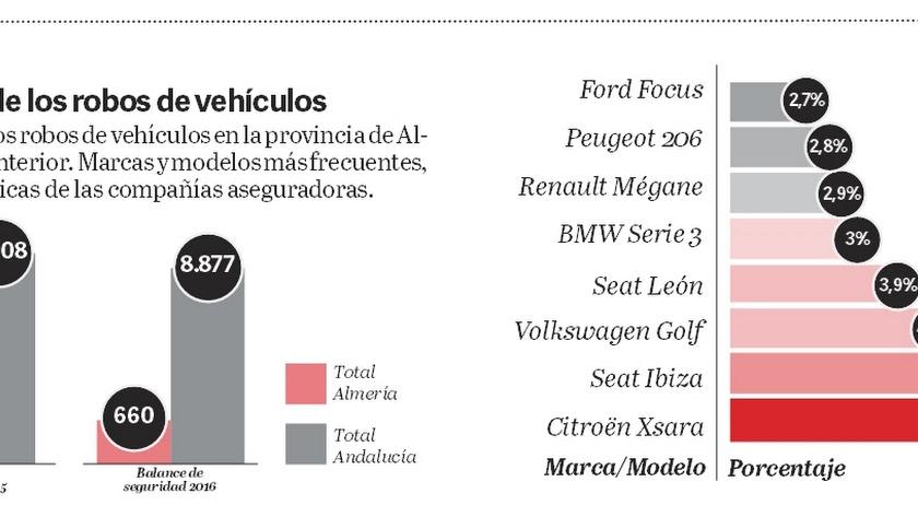 ¿Cuáles son los coches más robados del mercado?