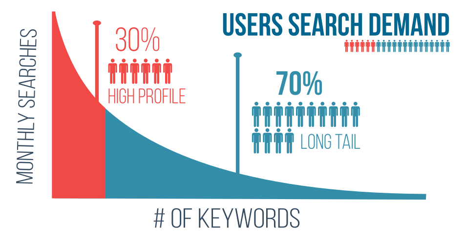 Long tail keywords - User search demand -HOW TO RANK A BRAND NEW WEBSITE ON GOOGLE - content raj- anoop yersong