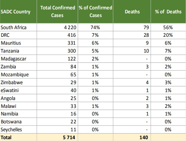 The SADC region has reported 5,714 confirmed cases and 140 fatalities, an increase of 347 cases over 24 hours.