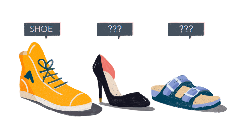 "A sneaker labeled as ""shoe,"" with a high heel and sandal labeled as ""???'"" to denote that the AI cannot recognize them."
