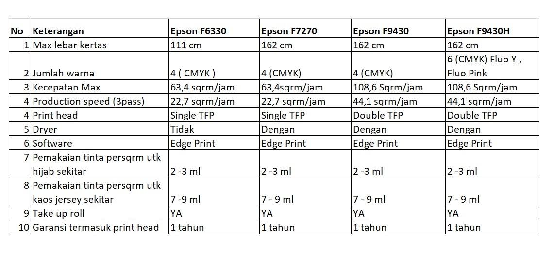 Compare Epson F series