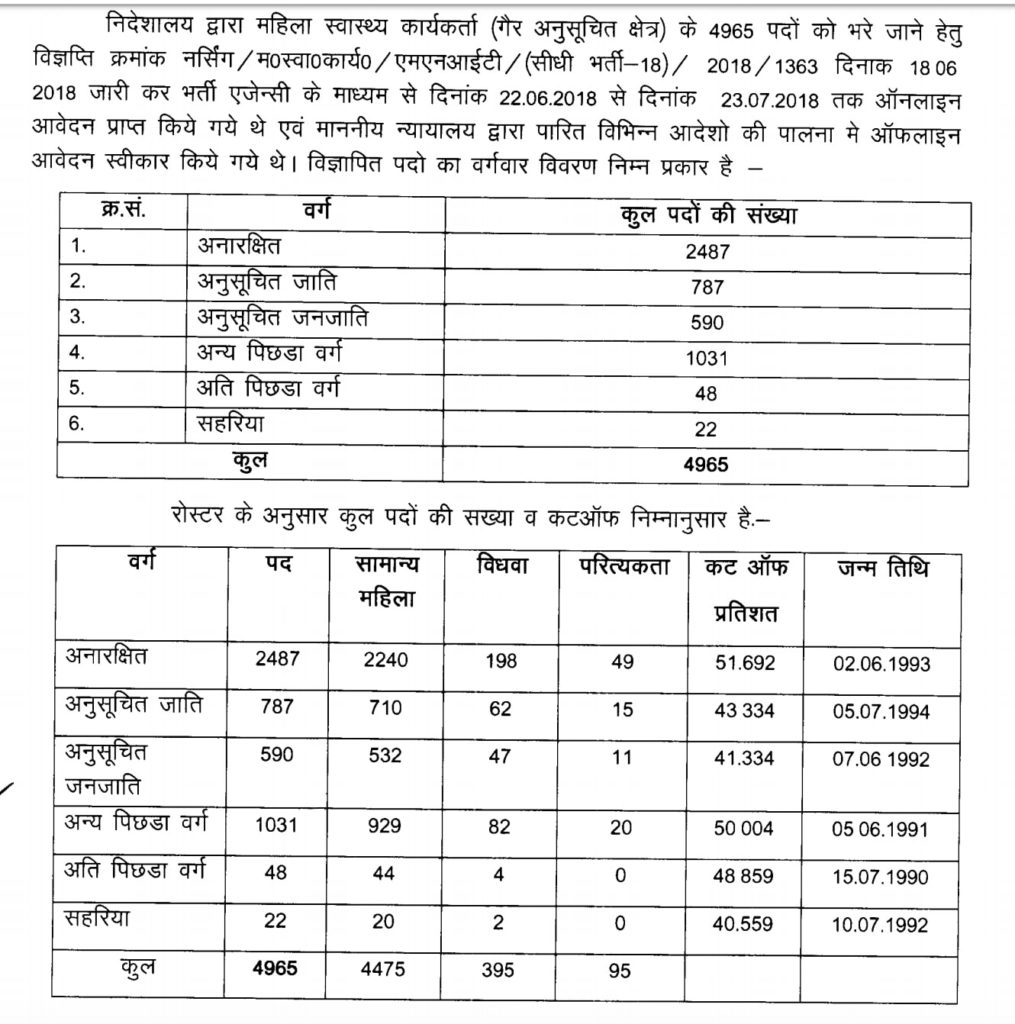 Rajasthan ANM 2018 Cut off Marks